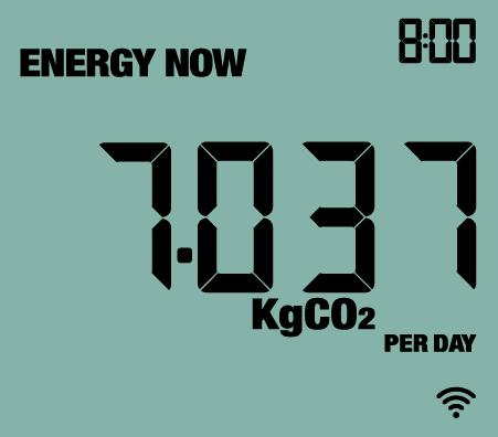 3. e2_energy_now_co2